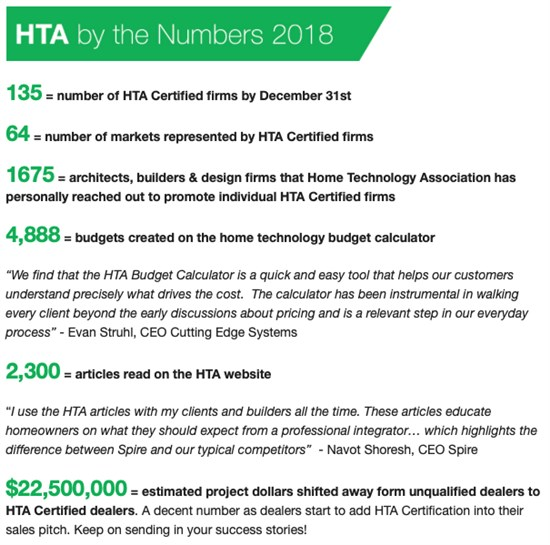 Home Technology Association statistics for 2018